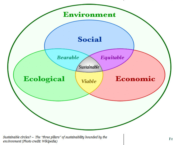 do we live in a sustainable society For humans to live sustainably, the earth's resources must be used at a rate at which they can be replenished since resources are finite, the easiest way to replenish them is by engaging in.